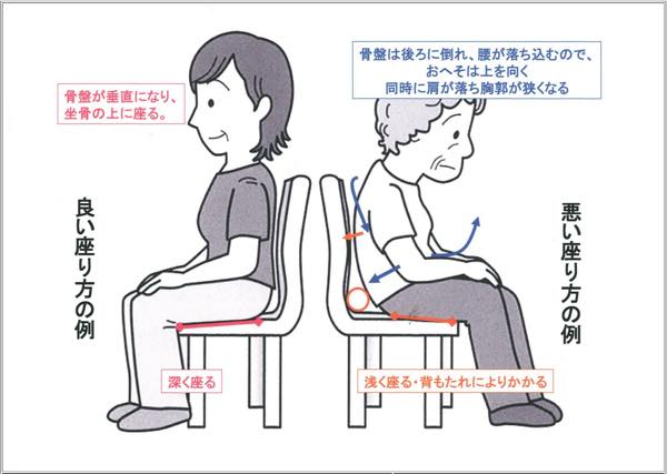 Right how to sit down